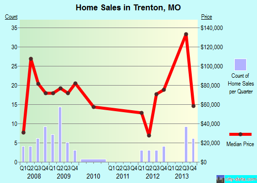 Trenton,MO real estate house value index trend