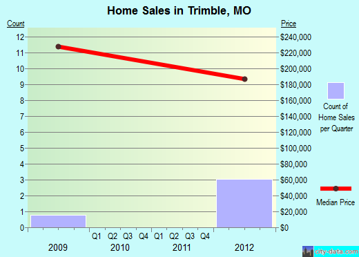 Trimble,MO real estate house value index trend