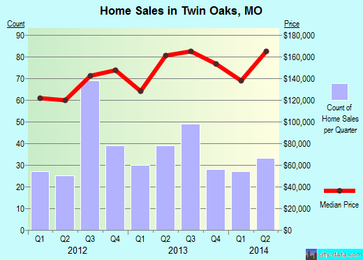 Twin Oaks,MO real estate house value index trend
