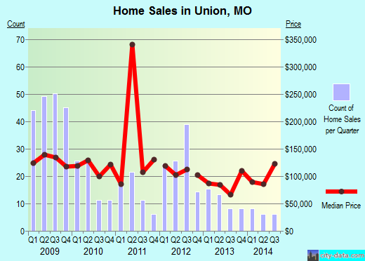 Union,MO real estate house value index trend
