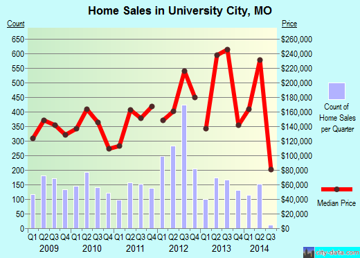 University City,MO index of house prices