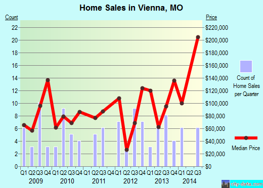Vienna,MO real estate house value index trend
