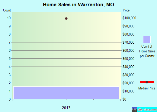 Warrenton,MO real estate house value index trend