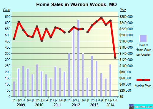 Warson Woods,MO real estate house value index trend