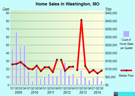 Washington,MO real estate house value index trend