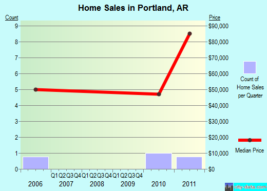 Portland,AR index of house prices