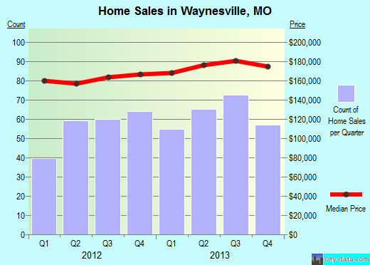 Waynesville,MO real estate house value index trend