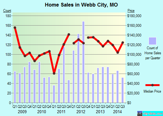 Webb City,MO real estate house value index trend