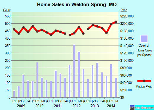 Weldon Spring, MO index of house prices