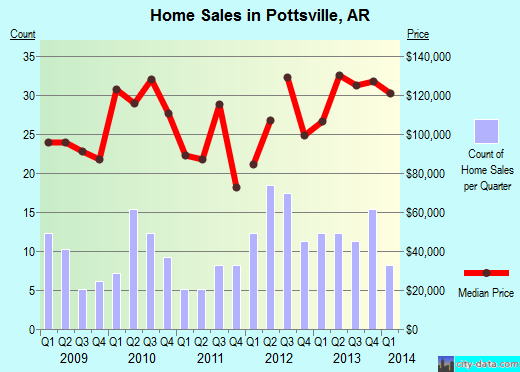 Pottsville,AR real estate house value index trend