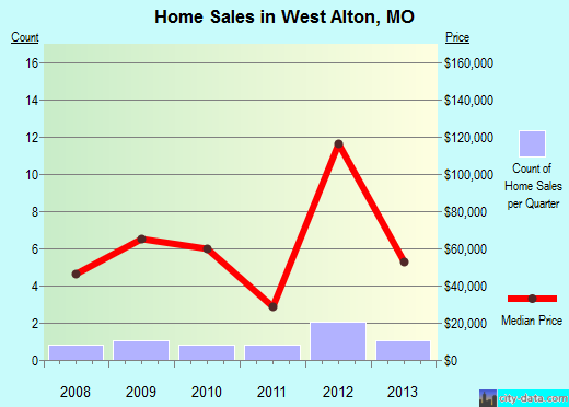 West Alton,MO real estate house value index trend