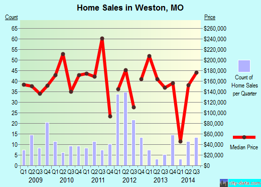 Weston,MO real estate house value index trend
