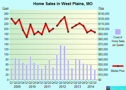 West Plains,MO index of house prices