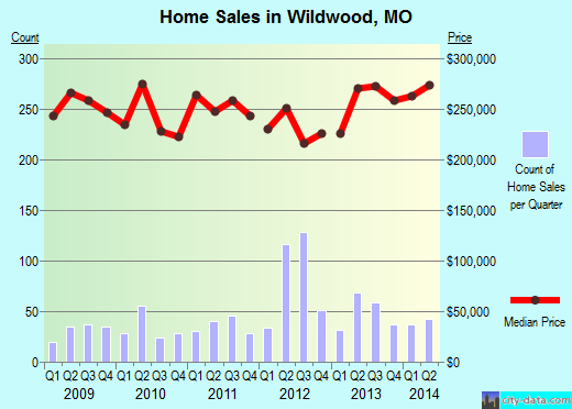 Wildwood,MO real estate house value index trend
