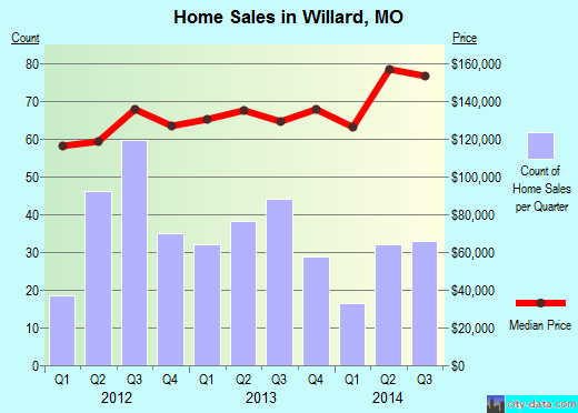Willard,MO real estate house value index trend