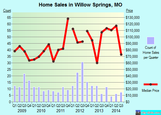 Willow Springs,MO index of house prices