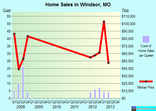 Windsor,MO real estate house value index trend