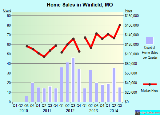 Winfield,MO real estate house value index trend