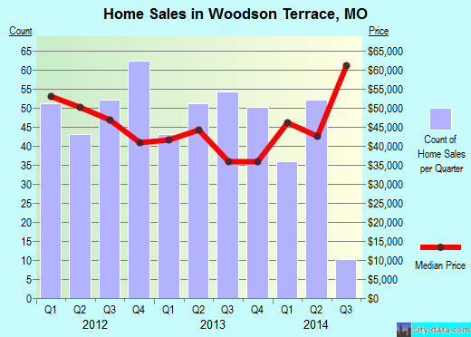 Woodson Terrace,MO real estate house value index trend
