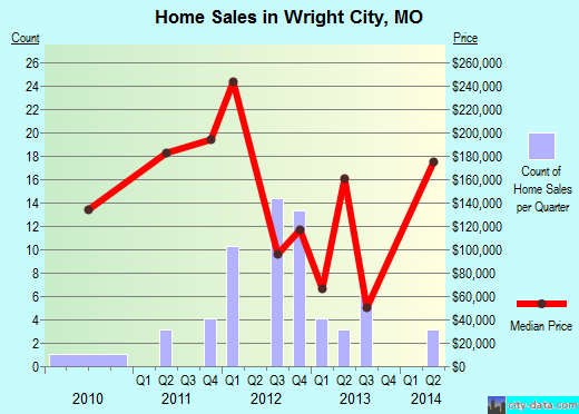 Wright City,MO real estate house value index trend