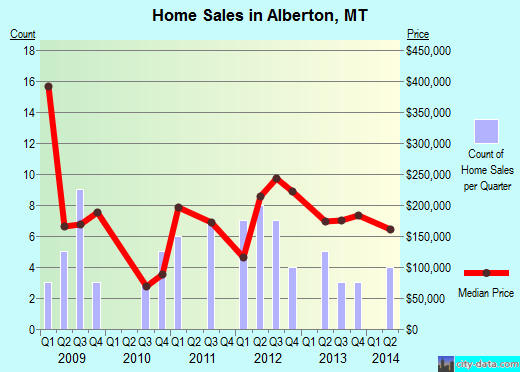 Alberton,MT real estate house value index trend