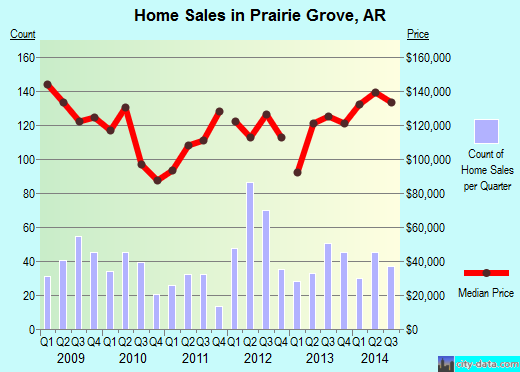 Prairie Grove,AR real estate house value index trend