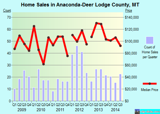 Anaconda-Deer Lodge County,MT real estate house value index trend
