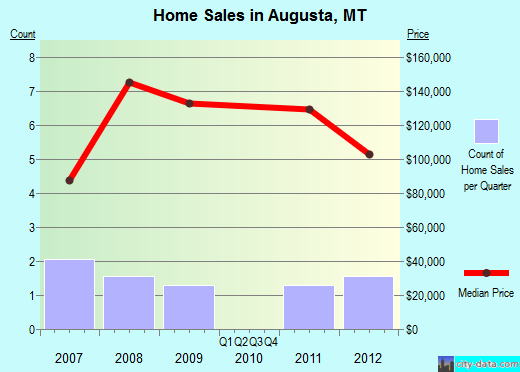 Augusta,MT real estate house value index trend