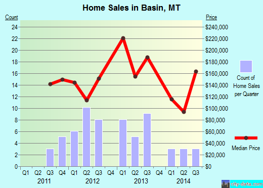 Basin,MT real estate house value index trend