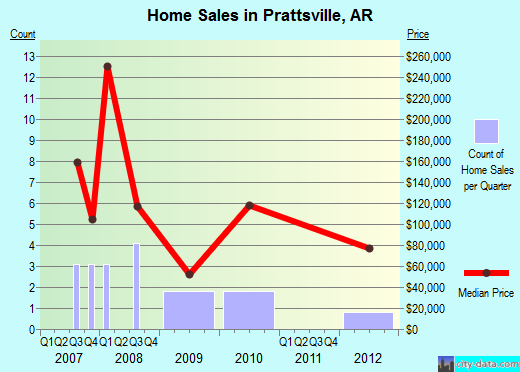 Prattsville,AR real estate house value index trend