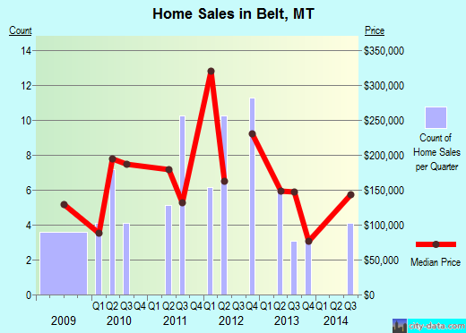 Belt,MT real estate house value index trend