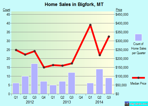 Bigfork,MT real estate house value index trend