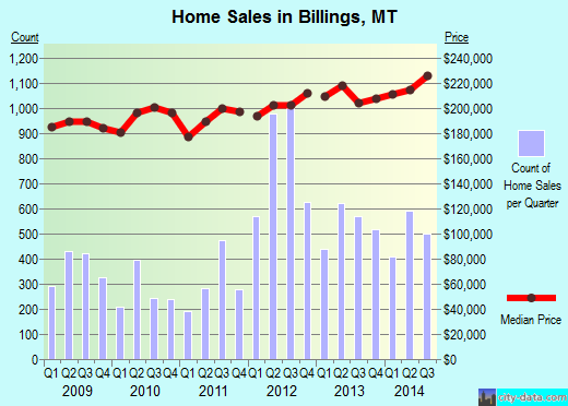 Billings,MT real estate house value index trend