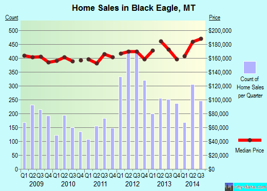 Black Eagle,MT real estate house value index trend