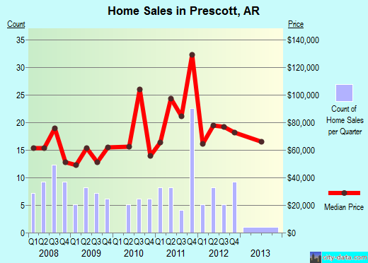 Prescott,AR real estate house value index trend