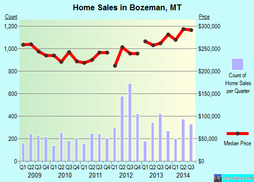 Bozeman,MT real estate house value index trend