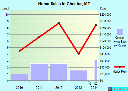 Chester,MT real estate house value index trend