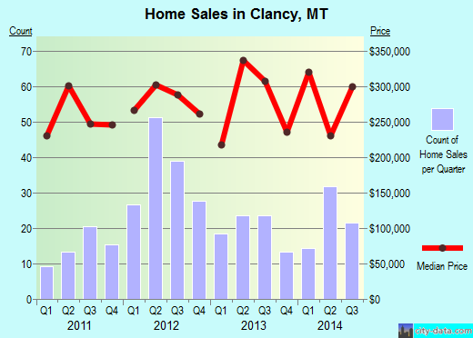 Clancy,MT real estate house value index trend