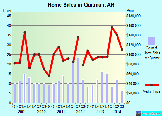 Quitman,AR real estate house value index trend