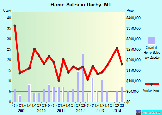 Darby,MT real estate house value index trend