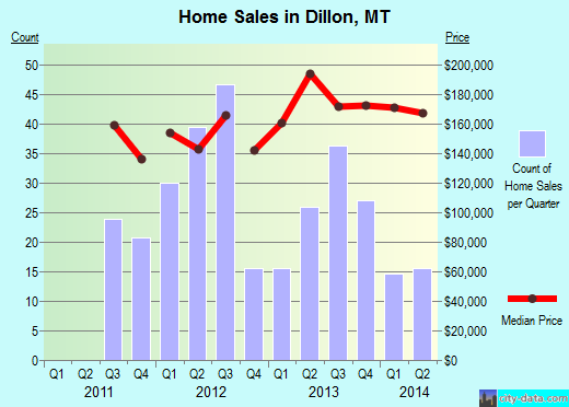Dillon,MT real estate house value index trend