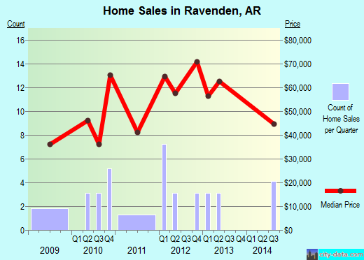 Ravenden,AR real estate house value index trend