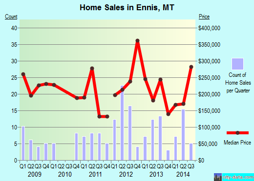 Ennis,MT real estate house value index trend