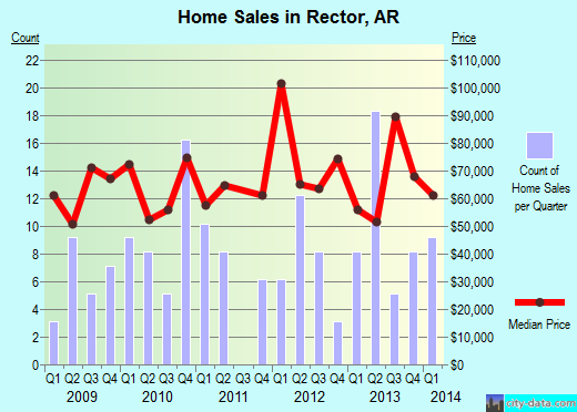 Rector,AR real estate house value index trend