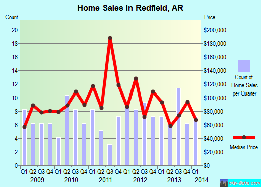 Redfield,AR real estate house value index trend