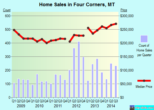 Four Corners,MT real estate house value index trend