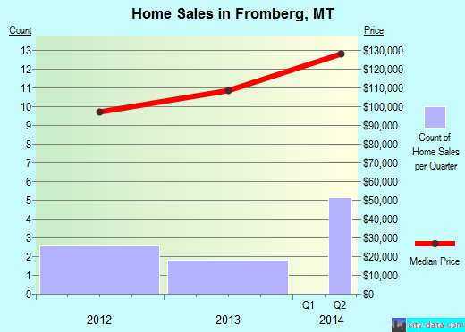 Fromberg,MT real estate house value index trend
