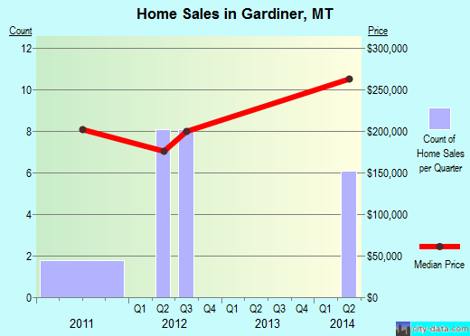 Gardiner,MT real estate house value index trend