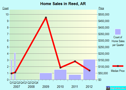 Reed ar arkansas houses apartments rent mortgage for Arkansas rural development loan