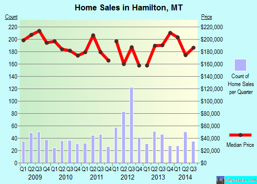 Hamilton,MT real estate house value index trend
